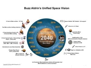 Credit: Buzz Aldrin and Purdue University