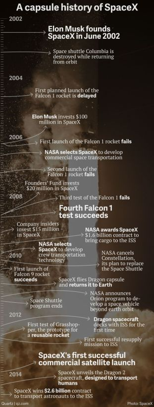 spacex-timeline-v32